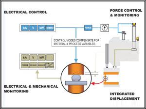 HF27独自の機能。変位量が溶接の品質を管理